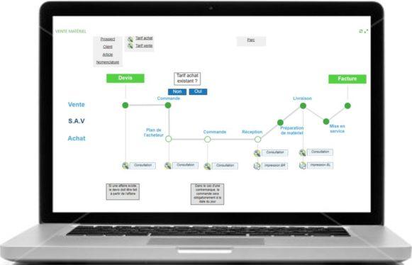 ERP logiciel de location - processus vente