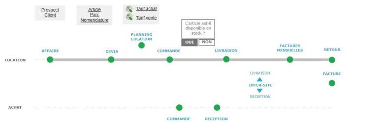 ERP logiciel - processus location