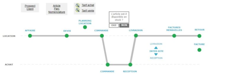 ERP logiciel location - processus location